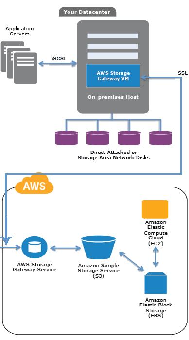 storage area networking fundamentals schulung