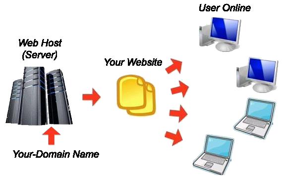 Web and mobile application development premiere web services home - Internet multi server control panel ...